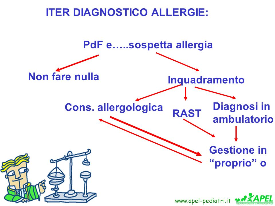 ITER DIAGNOSTICO ALLERGIE: