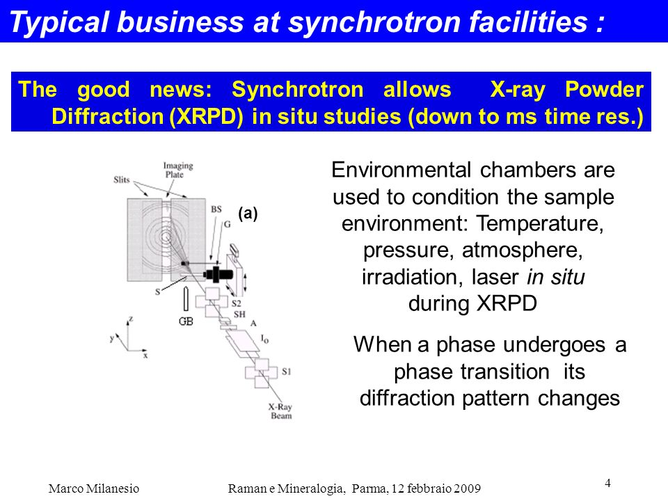 Typical business at synchrotron facilities :