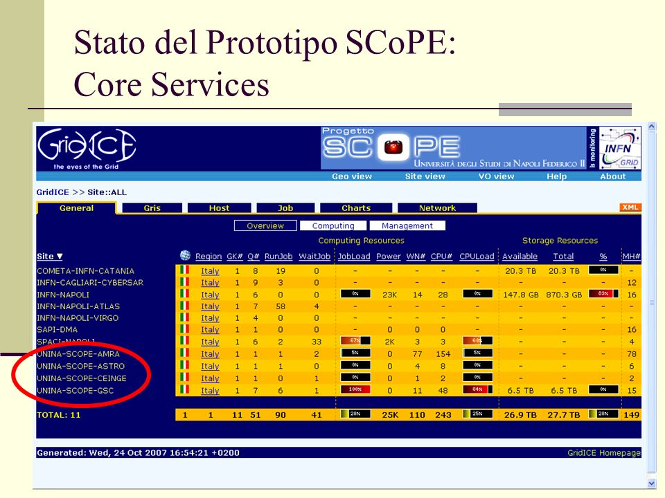 Stato del Prototipo SCoPE: Core Services