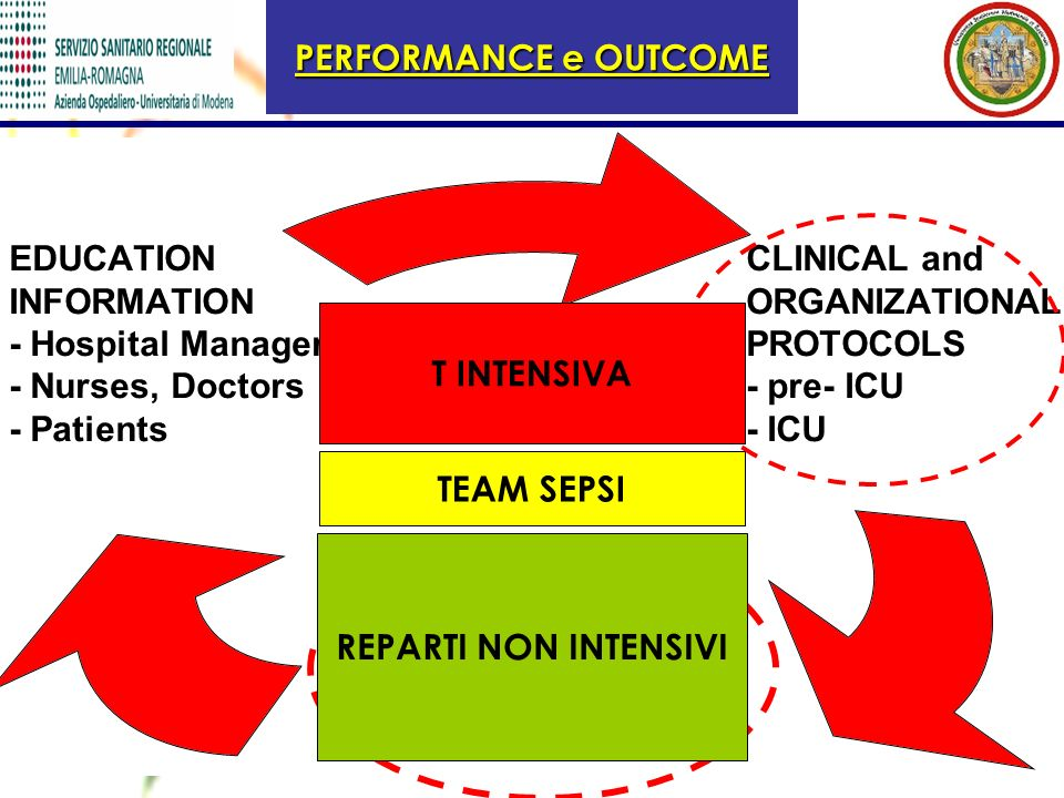 PERFORMANCE e OUTCOME T INTENSIVA TEAM SEPSI REPARTI NON INTENSIVI