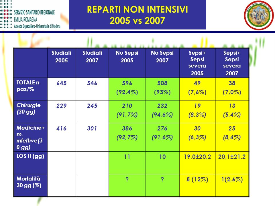 REPARTI NON INTENSIVI 2005 vs 2007