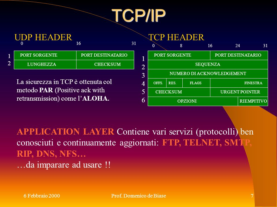 TCP/IP UDP HEADER TCP HEADER