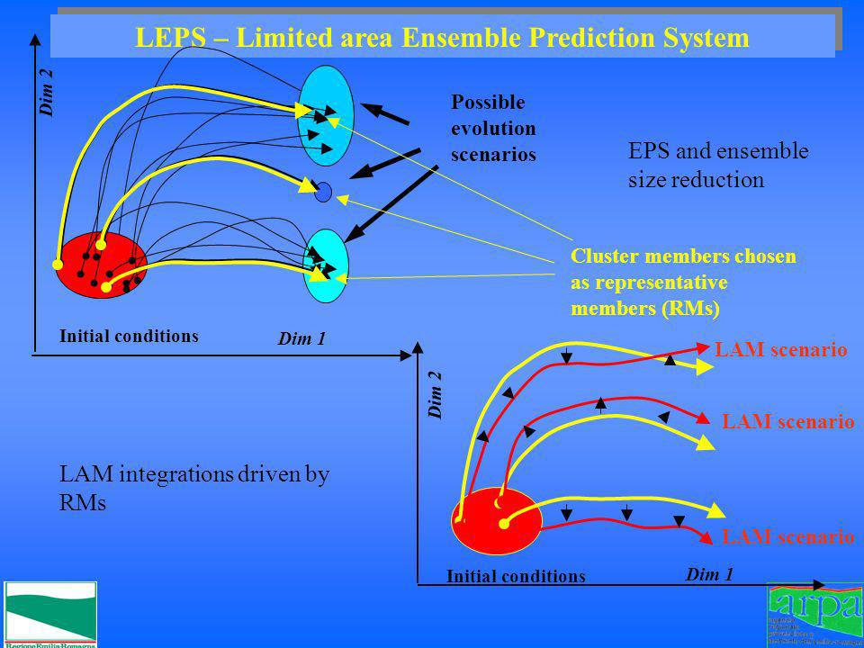LEPS – Limited area Ensemble Prediction System