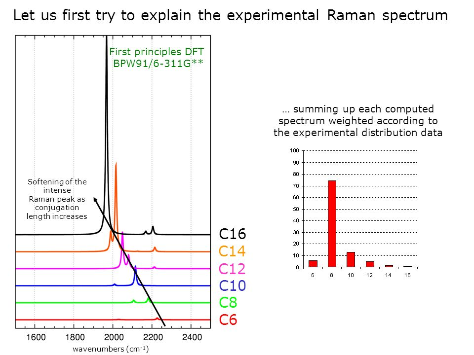 Let us first try to explain the experimental Raman spectrum