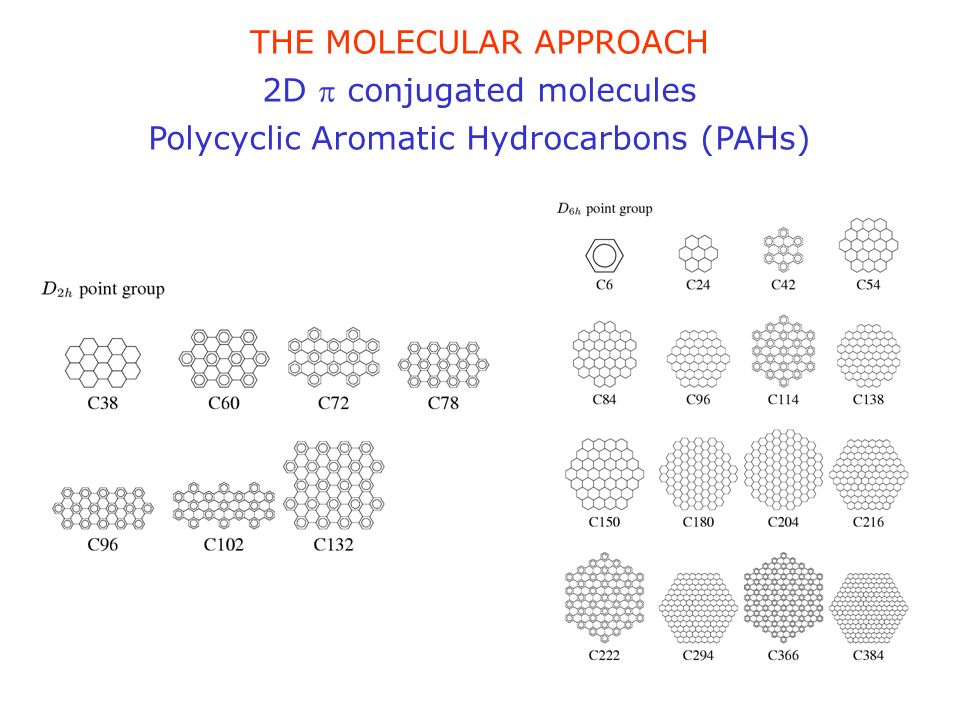 THE MOLECULAR APPROACH 2D p conjugated molecules