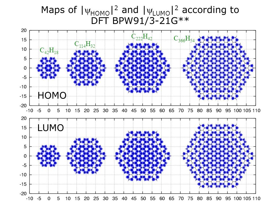 Maps of |yHOMO|2 and |yLUMO|2 according to DFT BPW91/3-21G**
