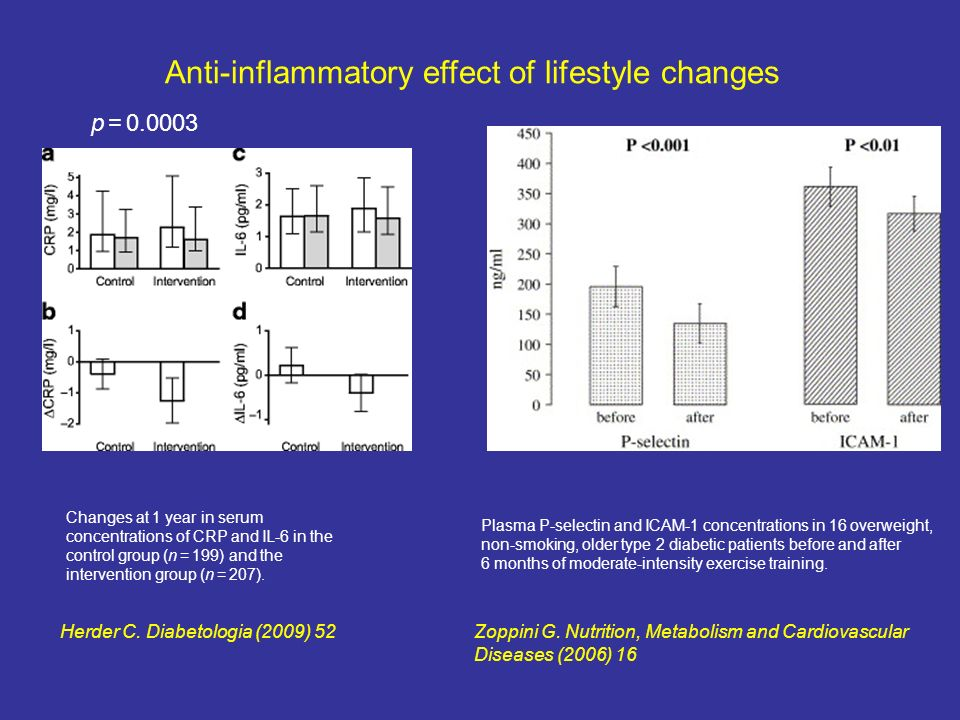 Anti-inflammatory effect of lifestyle changes