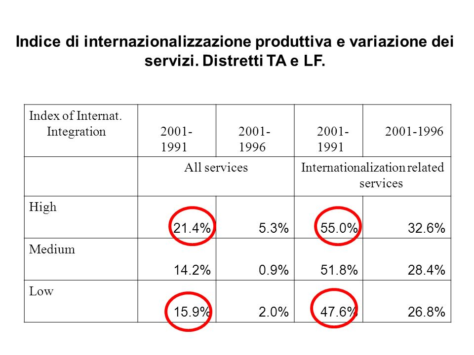 Internationalization related services