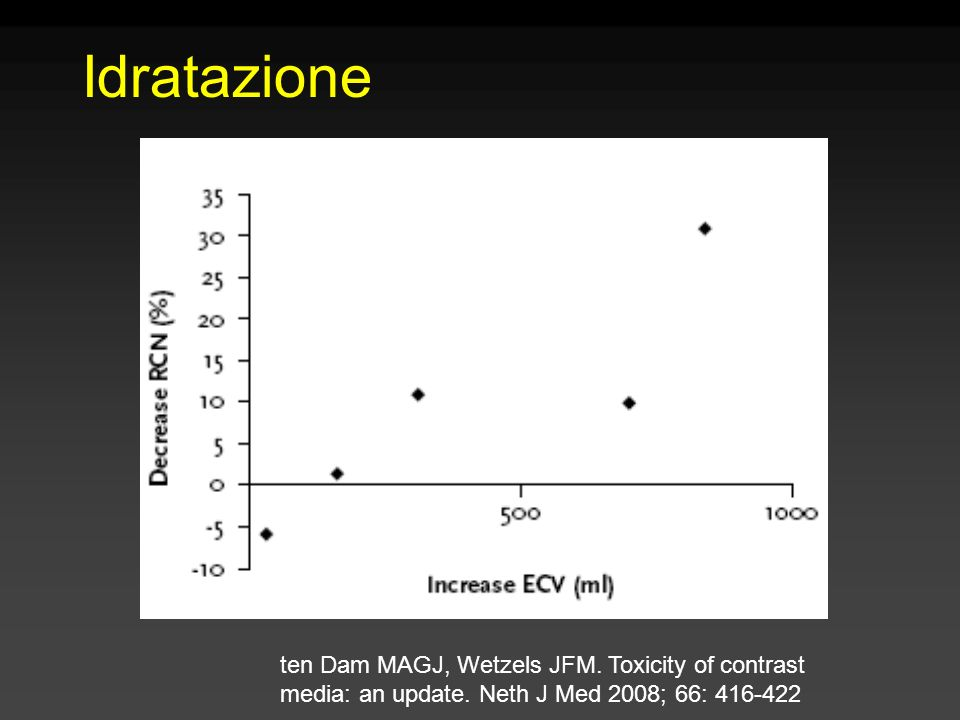 Idratazione ten Dam MAGJ, Wetzels JFM. Toxicity of contrast media: an update.