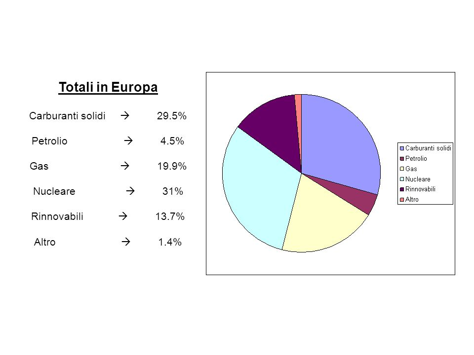 Totali in Europa Carburanti solidi  29.5% Petrolio  4.5% Gas  19.9%
