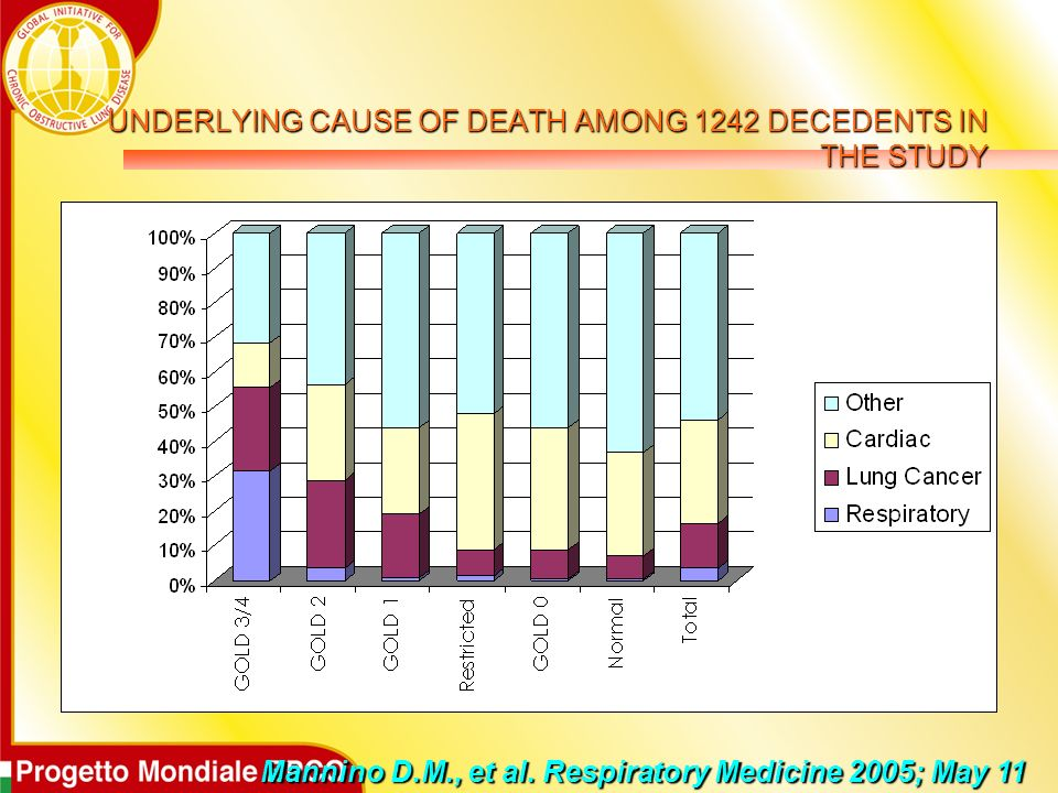 UNDERLYING CAUSE OF DEATH AMONG 1242 DECEDENTS IN THE STUDY