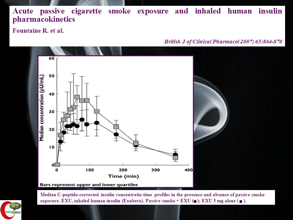 Acute passive cigarette smoke exposure and inhaled human insulin pharmacokinetics