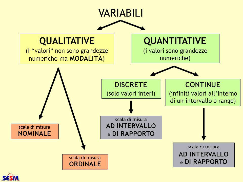 VARIABILI QUALITATIVE QUANTITATIVE DISCRETE CONTINUE AD INTERVALLO
