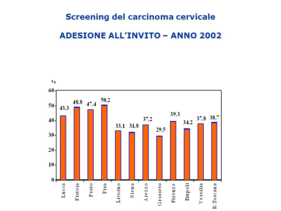Screening del carcinoma cervicale ADESIONE ALL'INVITO – ANNO 2002