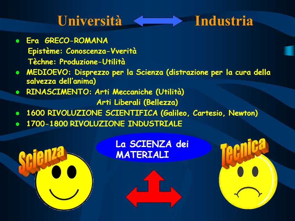 Università Industria Tecnica Scienza La SCIENZA dei MATERIALI
