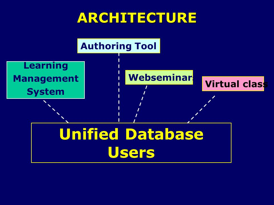 Unified Database Users