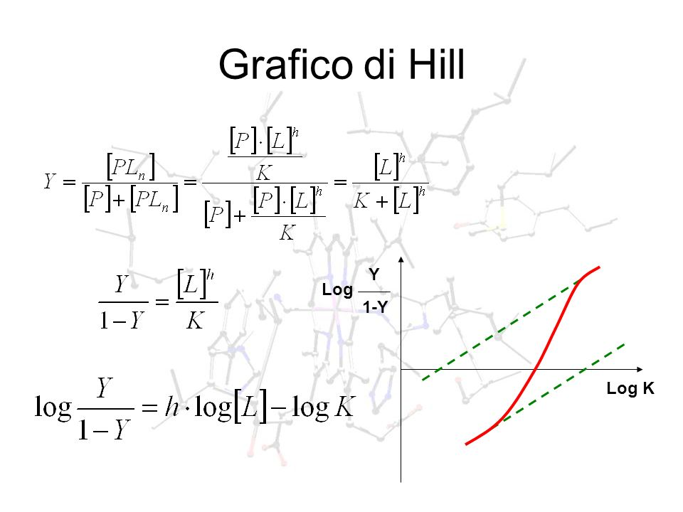 Grafico di Hill Log Y 1-Y Log K