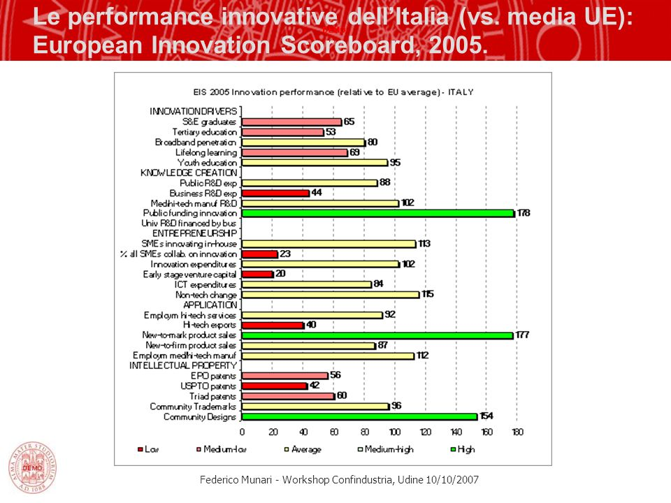 Le performance innovative dell'Italia (vs