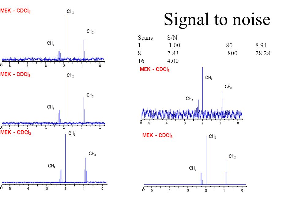 Signal to noise Scans S/N