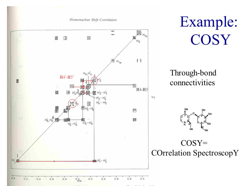COrrelation SpectroscopY