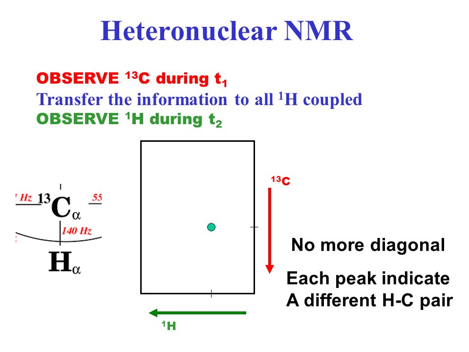 Heteronuclear NMR Transfer the information to all 1H coupled