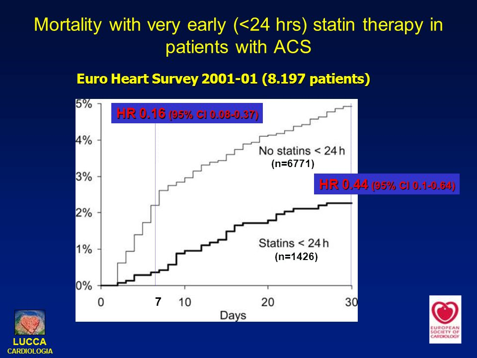 Mortality with very early (<24 hrs) statin therapy in patients with ACS