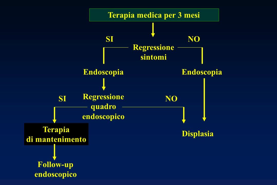 Terapia medica per 3 mesi Follow-up endoscopico