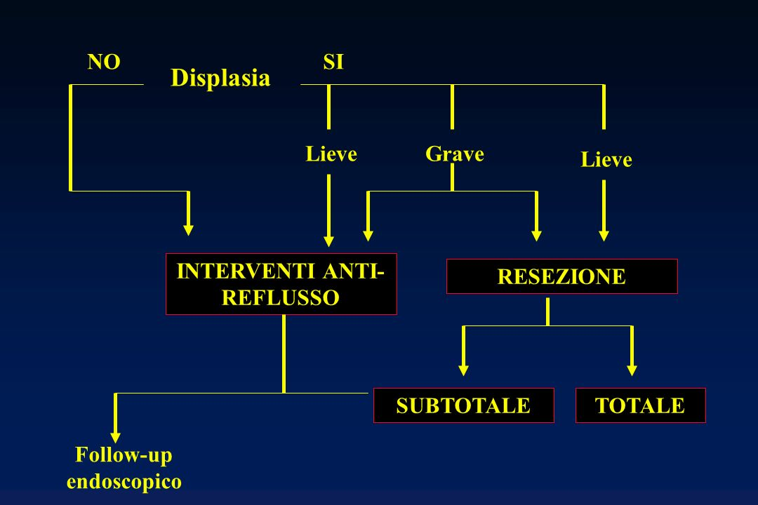 INTERVENTI ANTI-REFLUSSO Follow-up endoscopico