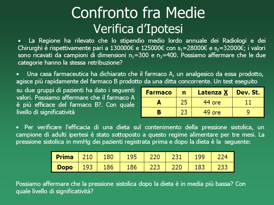Confronto fra Medie Verifica d'Ipotesi