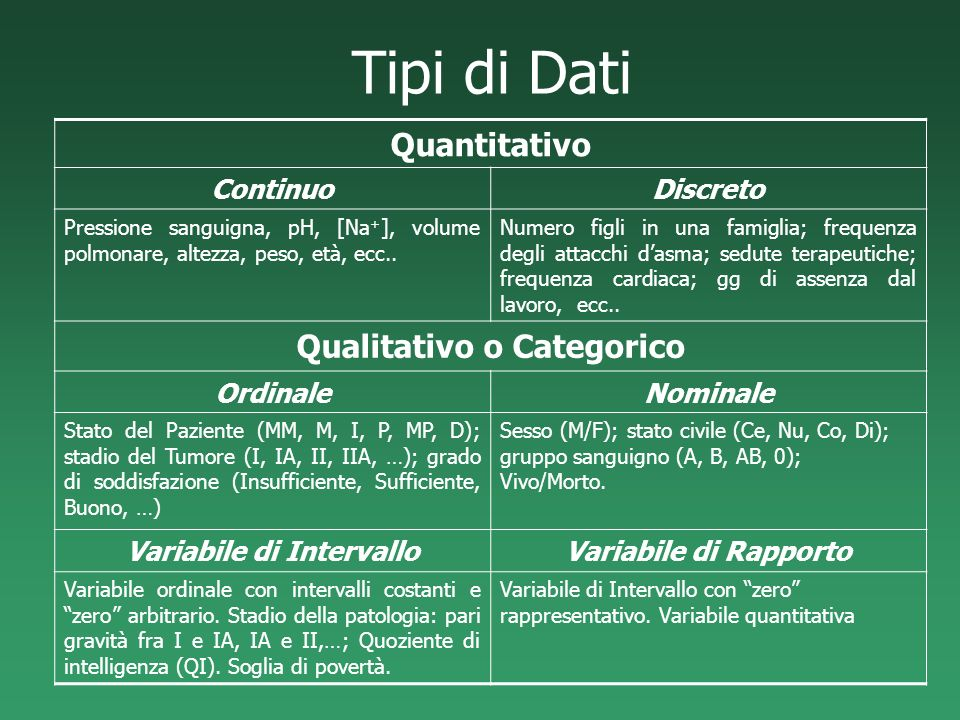 Qualitativo o Categorico Variabile di Intervallo