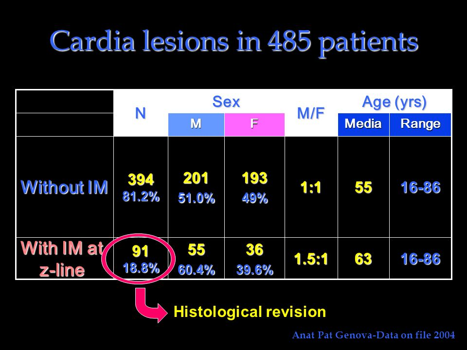 Cardia lesions in 485 patients