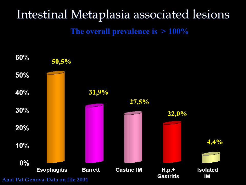 Intestinal Metaplasia associated lesions