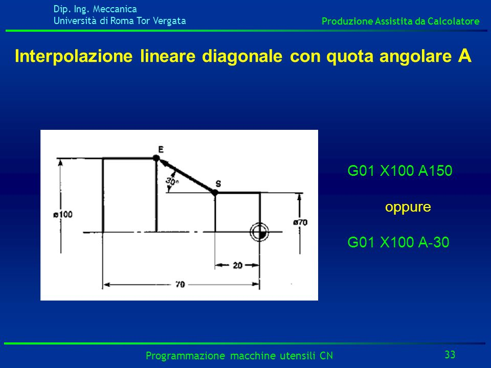 Interpolazione lineare diagonale con quota angolare A