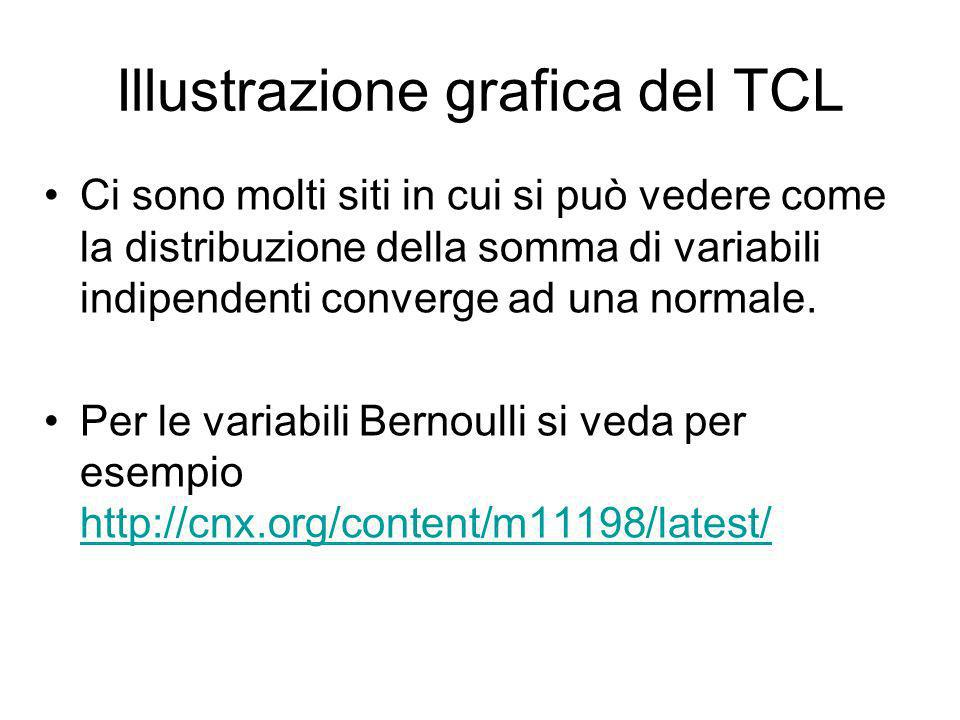 Illustrazione grafica del TCL