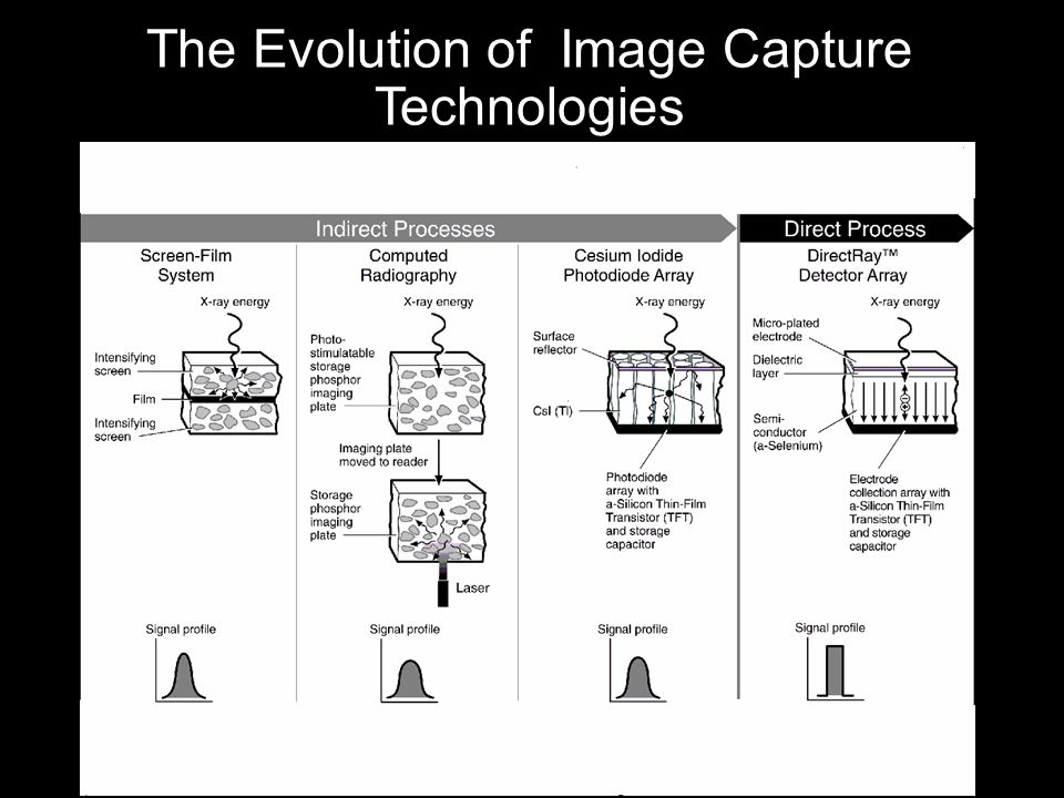 The Evolution of Image Capture Technologies