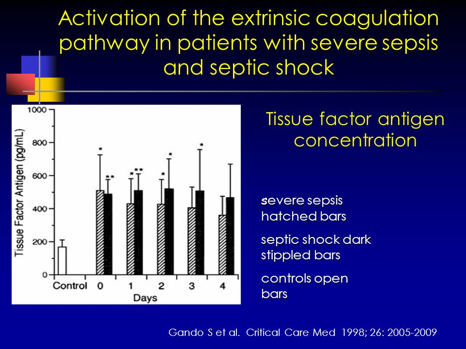Activation of the extrinsic coagulation pathway in patients with severe sepsis and septic shock