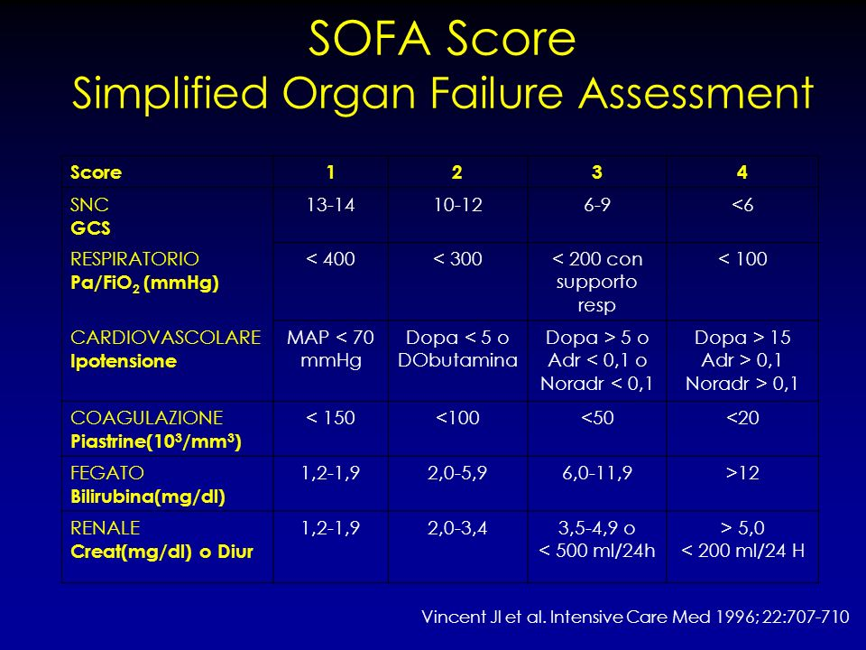 SOFA Score Simplified Organ Failure Assessment