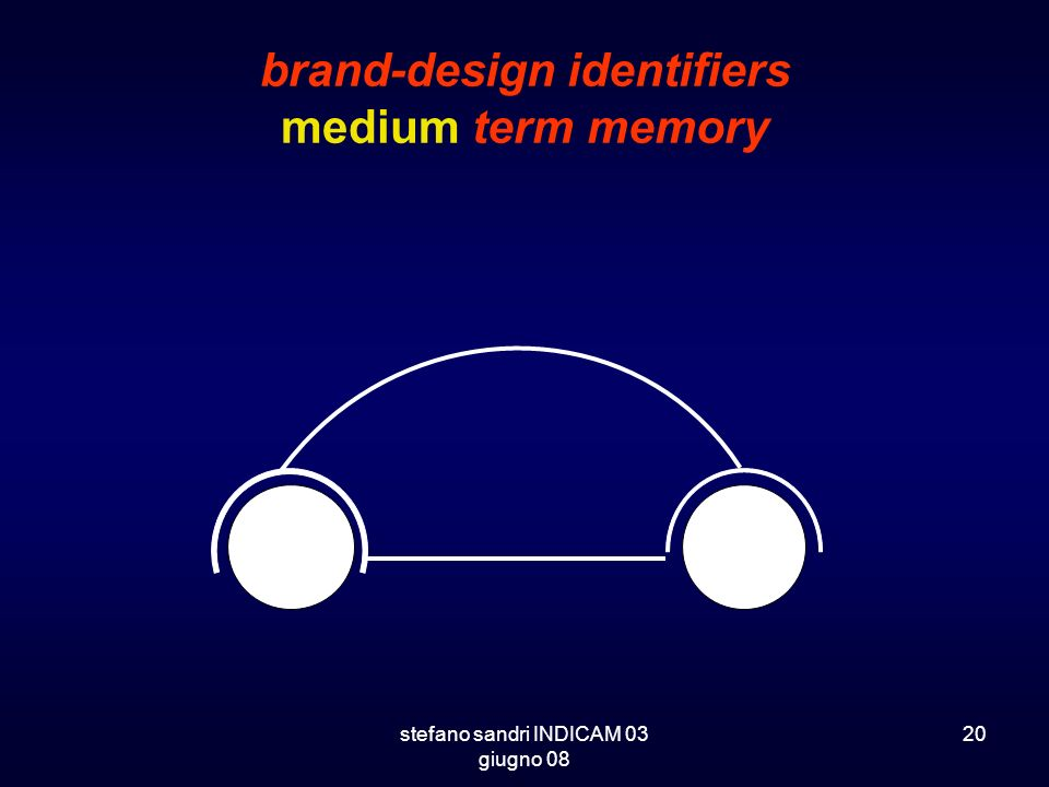 brand-design identifiers medium term memory
