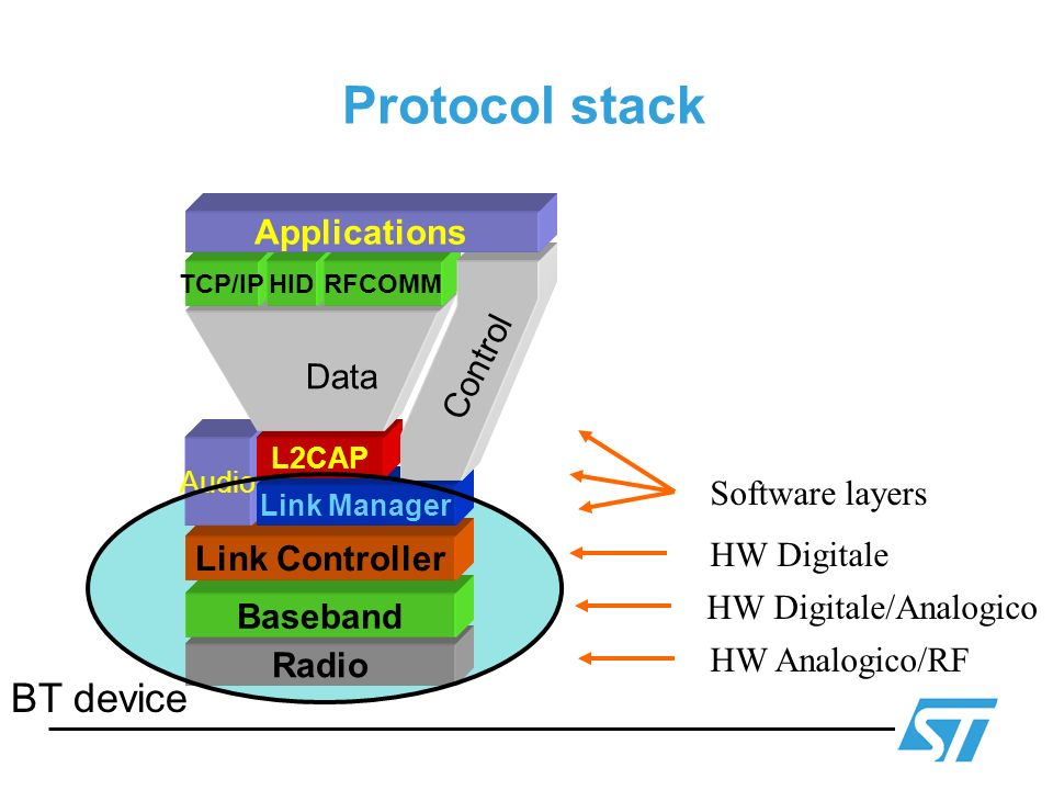 Protocol stack BT device Applications Control Data Software layers