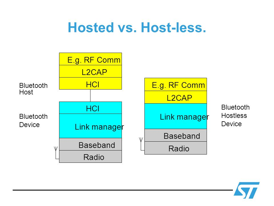 Hosted vs. Host-less. E.g. RF Comm L2CAP HCI E.g. RF Comm L2CAP HCI