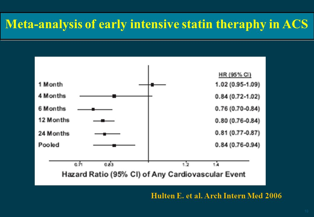 Meta-analysis of early intensive statin theraphy in ACS