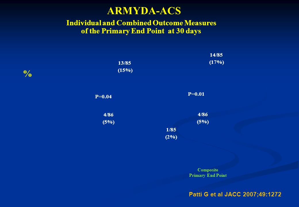 ARMYDA-ACS % Individual and Combined Outcome Measures