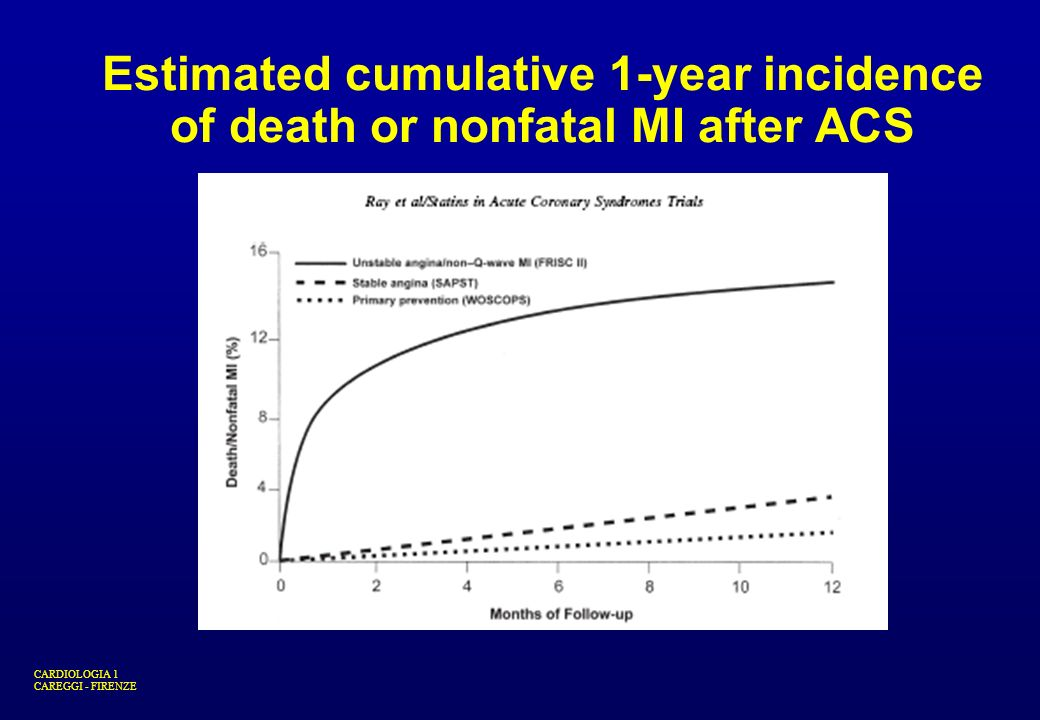 Estimated cumulative 1-year incidence of death or nonfatal MI after ACS