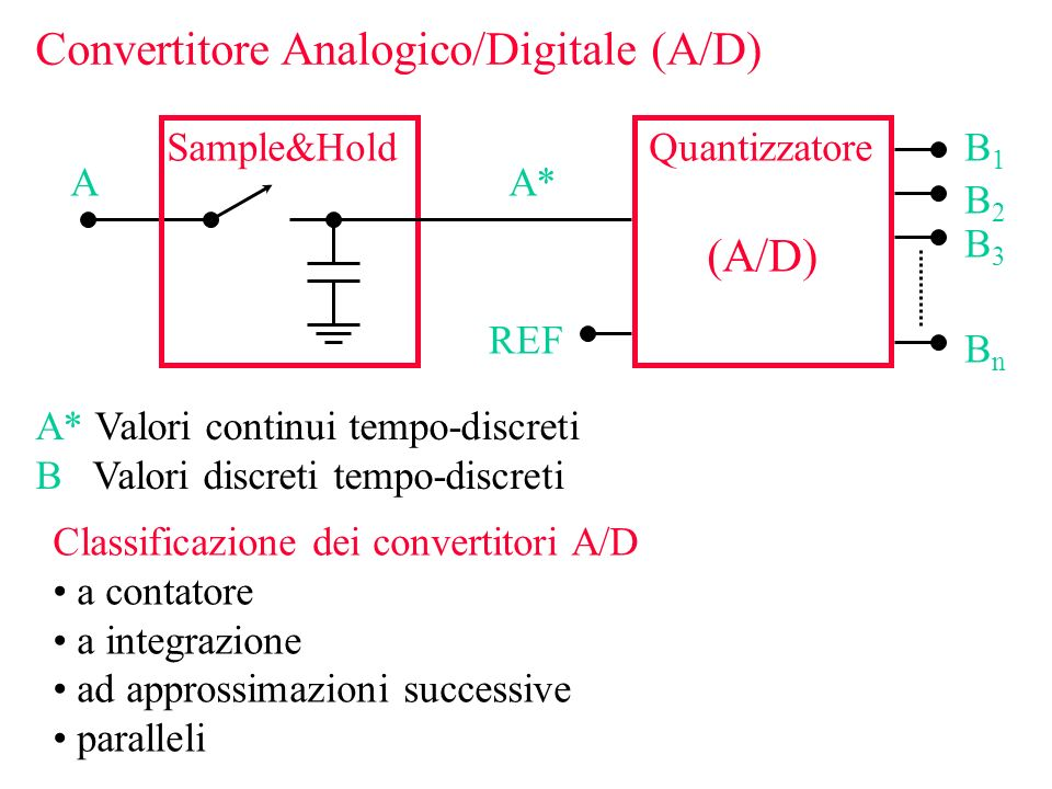 Convertitore Analogico/Digitale (A/D)