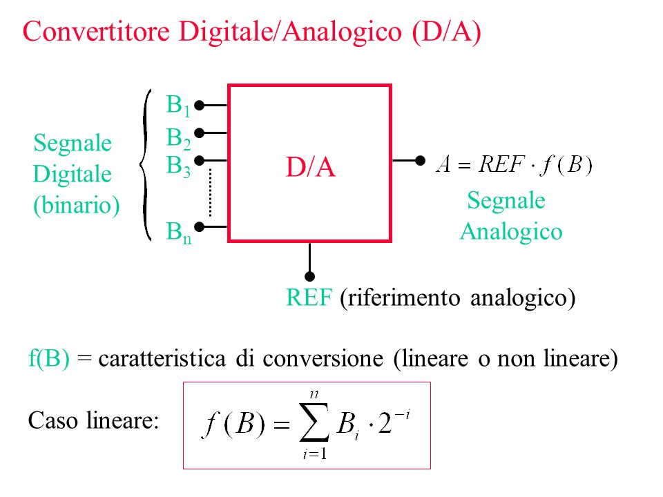 Convertitore Digitale/Analogico (D/A)