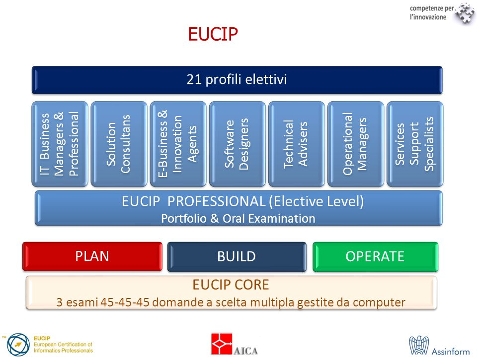 EUCIP PROFESSIONAL (Elective Level)
