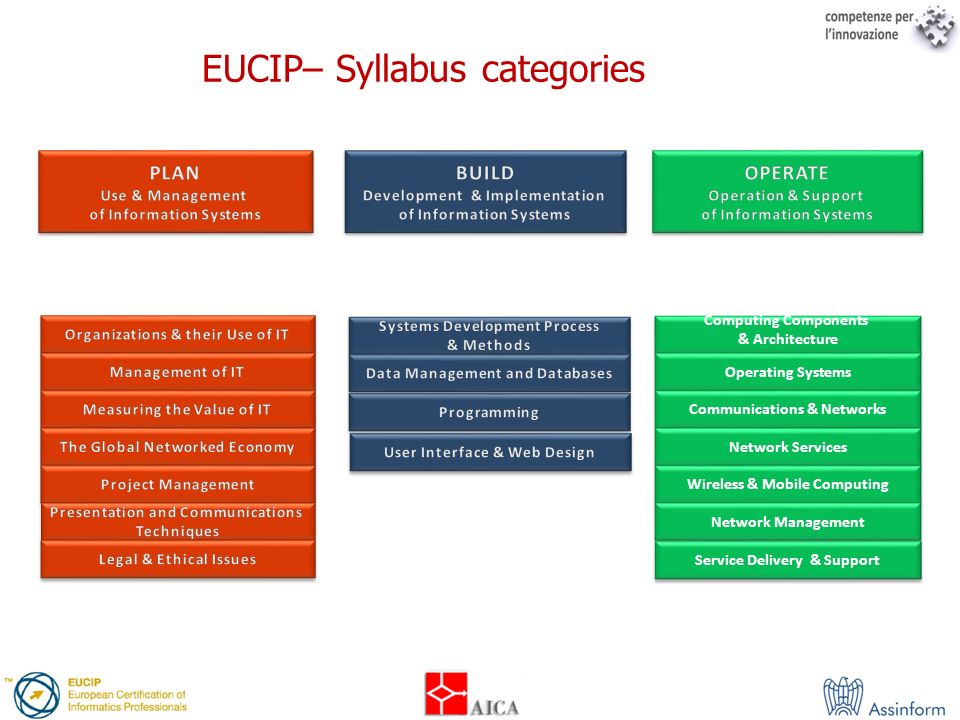 EUCIP– Syllabus categories