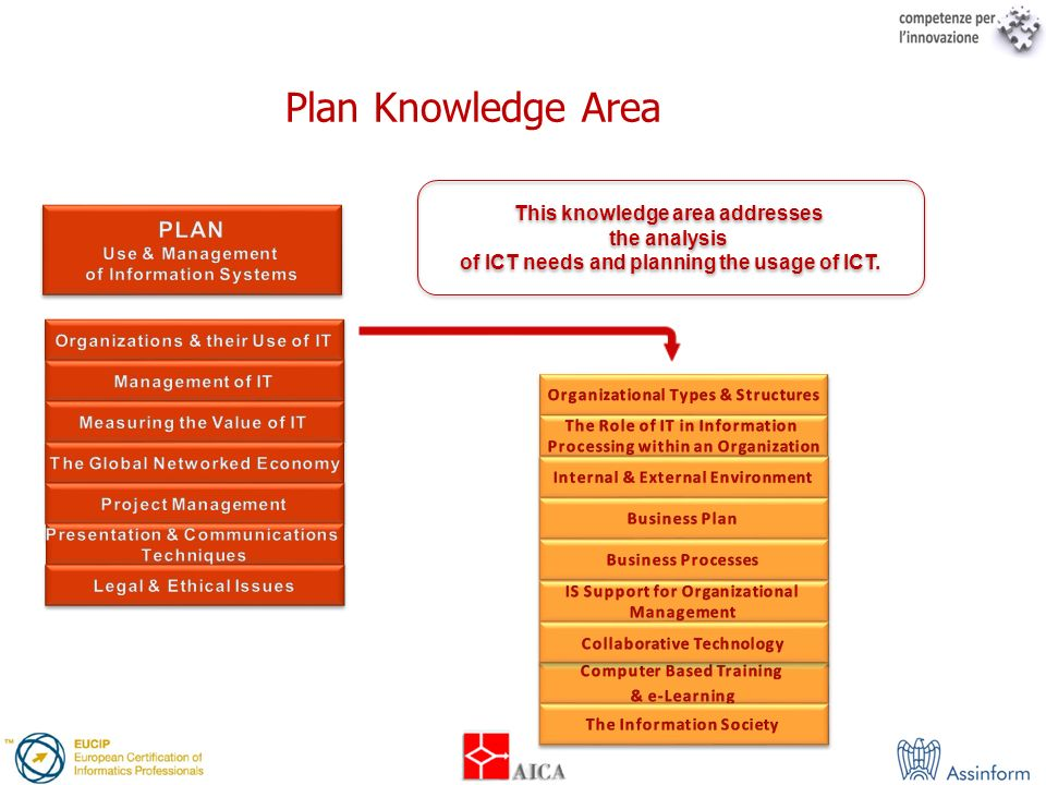Plan Knowledge Area PLAN This knowledge area addresses the analysis