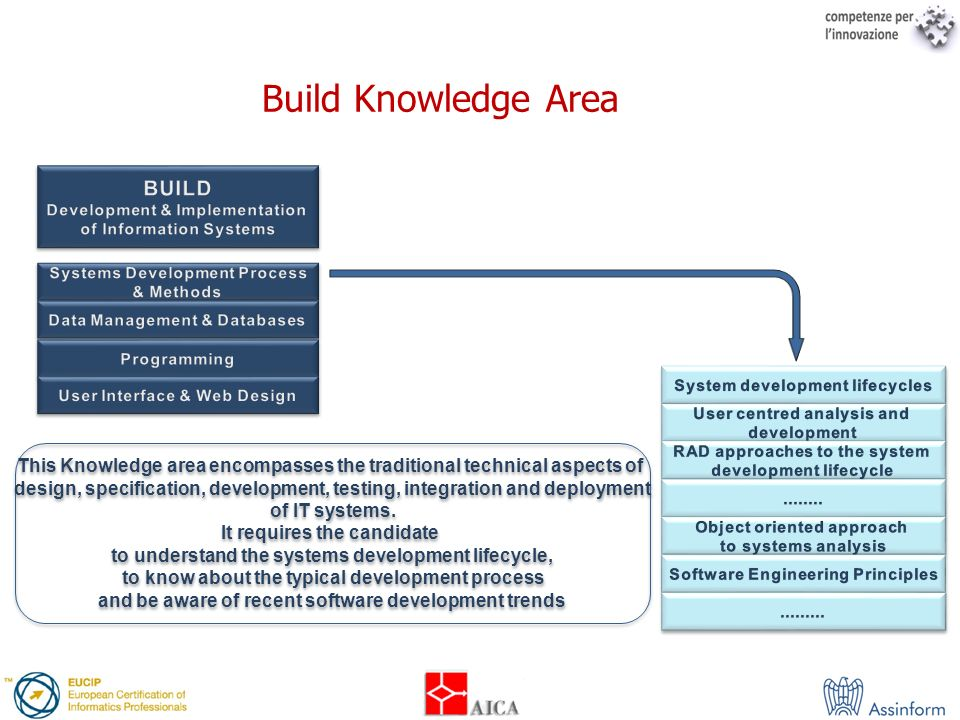 Build Knowledge Area BUILD