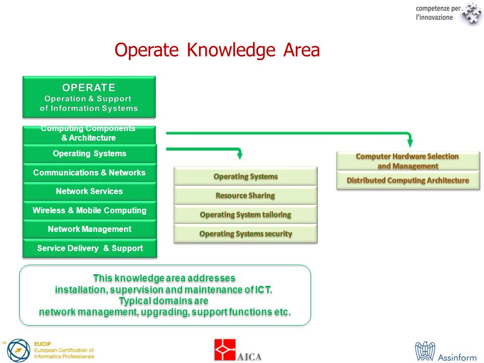 Operate Knowledge Area
